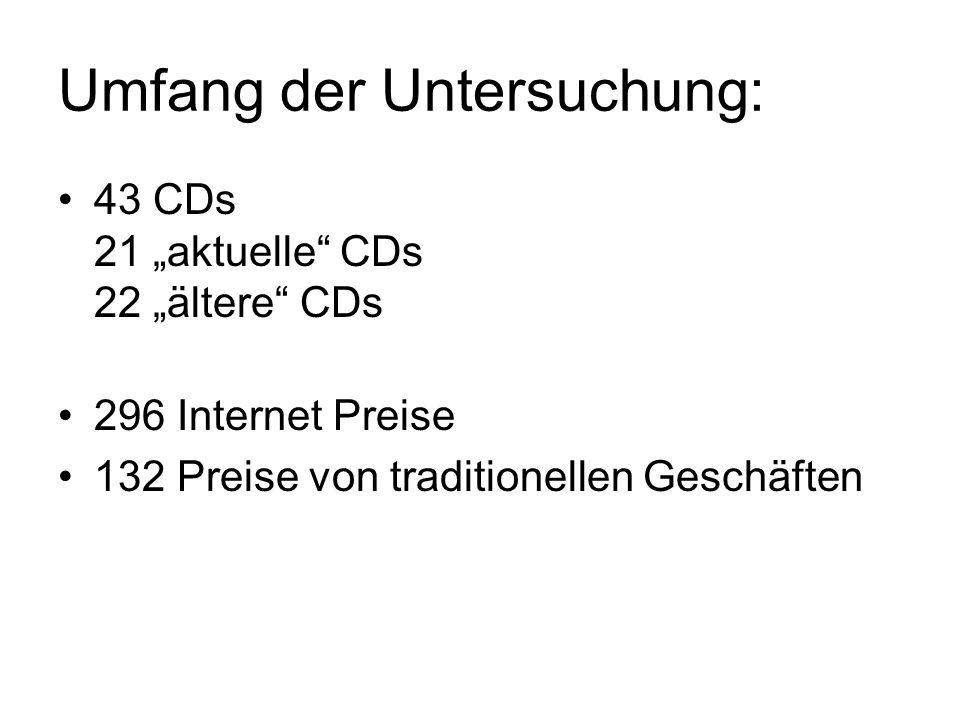 Untersuchung: Preisvarianz der selben CDs zwischen unterschiedlichen Anbietern innerhalb der realen und der virtuellen Märkte.