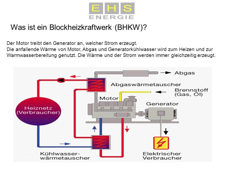 Was ist ein Blockheizkraftwerk (BHKW)? Der Motor treibt den Generator an, welcher Strom erzeugt. Die anfallende Wärme von Motor, Abgas und Generatorkü
