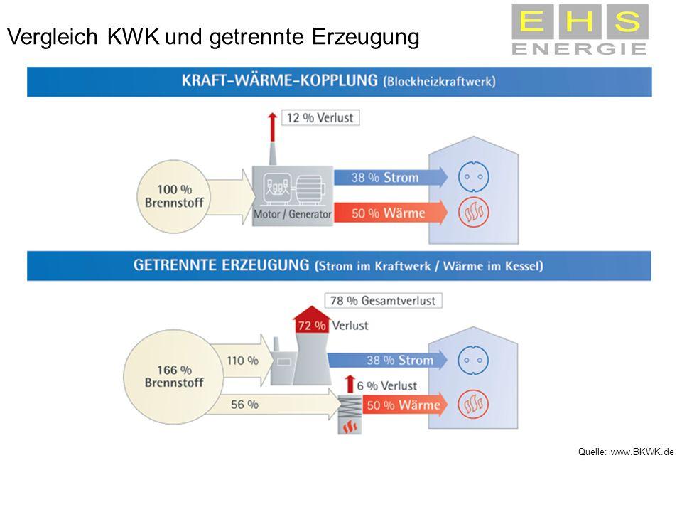 Vergleich KWK und getrennte Erzeugung Quelle: www.BKWK.de
