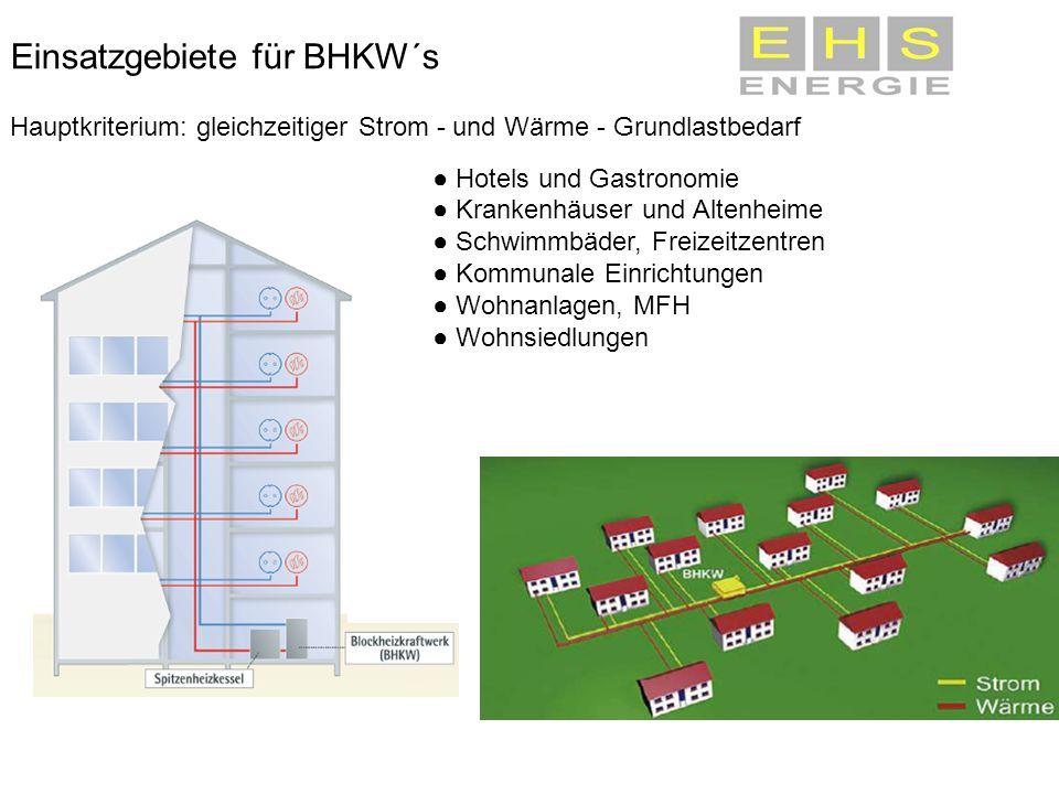Einsatzgebiete für BHKW´s Hauptkriterium: gleichzeitiger Strom - und Wärme - Grundlastbedarf Hotels und Gastronomie Krankenhäuser und Altenheime Schwi