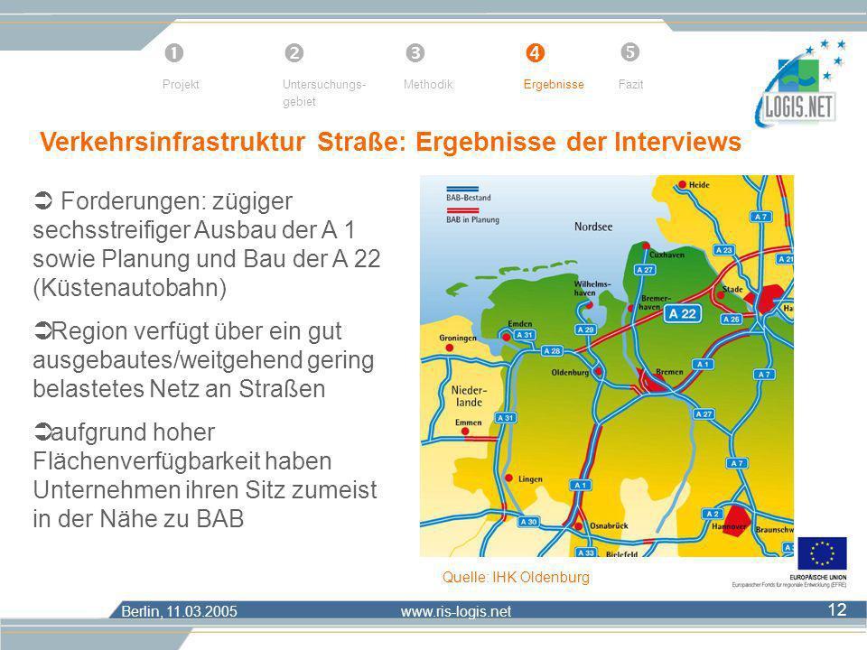 Berlin, 11.03.2005 www.ris-logis.net 12 Verkehrsinfrastruktur Straße: Ergebnisse der Interviews Forderungen: zügiger sechsstreifiger Ausbau der A 1 so