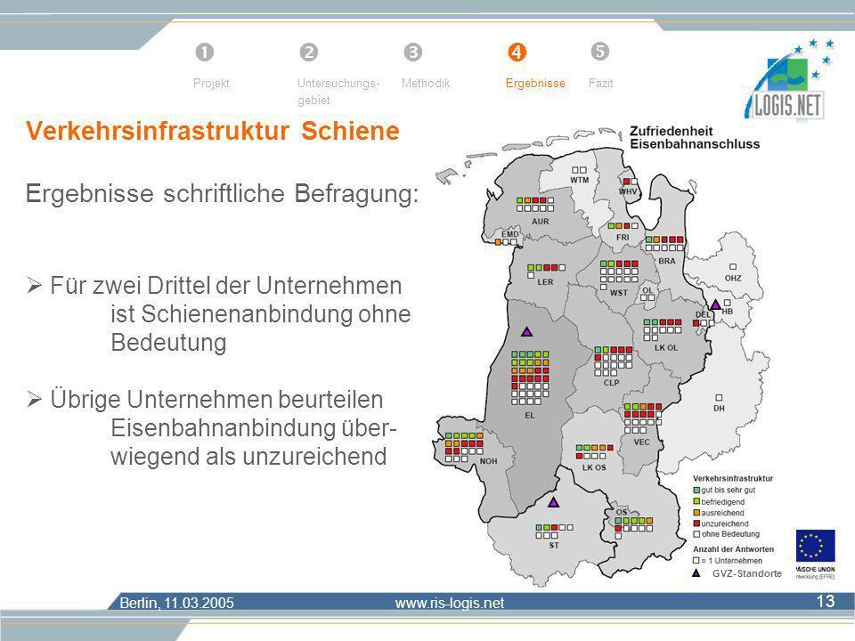 Berlin, 11.03.2005 www.ris-logis.net 13 Verkehrsinfrastruktur Schiene ProjektUntersuchungs- gebiet MethodikErgebnisseFazit Ergebnisse schriftliche Bef
