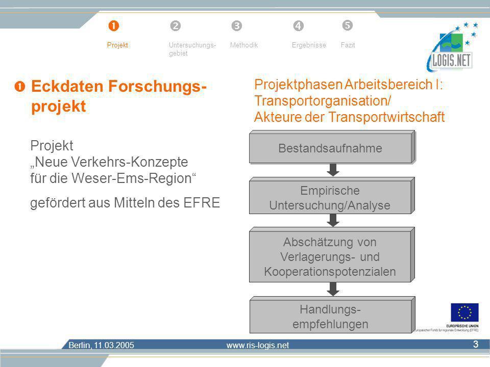Berlin, 11.03.2005 www.ris-logis.net 3 Eckdaten Forschungs- projekt ProjektUntersuchungs- gebiet MethodikErgebnisseFazit Bestandsaufnahme Empirische U