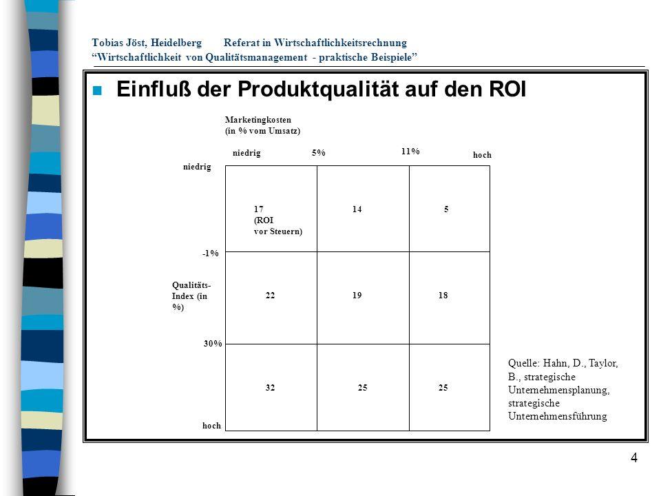 4 Tobias Jöst, HeidelbergReferat in Wirtschaftlichkeitsrechnung Wirtschaftlichkeit von Qualitätsmanagement - praktische Beispiele n Einfluß der Produk