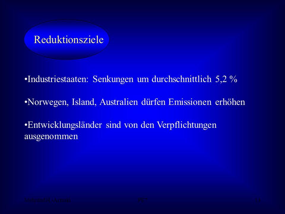 Mehrdad H.-ArmakiPE713 Industriestaaten: Senkungen um durchschnittlich 5,2 % Norwegen, Island, Australien dürfen Emissionen erhöhen Entwicklungsländer sind von den Verpflichtungen ausgenommen Reduktionsziele