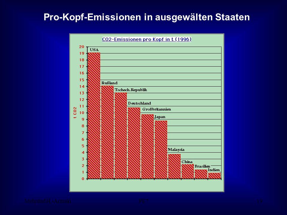 Mehrdad H.-ArmakiPE719 Pro-Kopf-Emissionen in ausgewälten Staaten