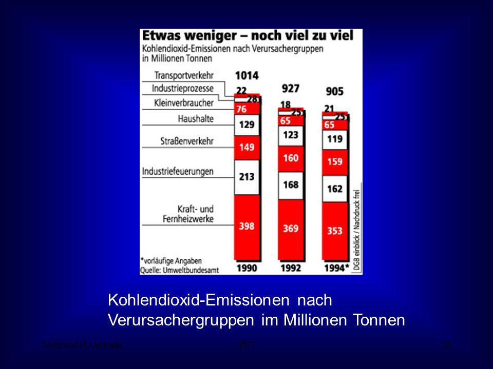 Mehrdad H.-ArmakiPE726 Kohlendioxid-Emissionen nach Verursachergruppen im Millionen Tonnen