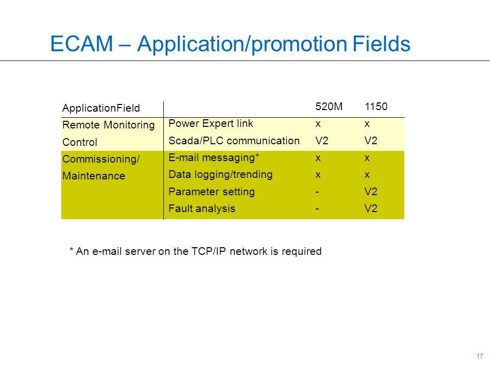 17 ECAM – Application/promotion Fields 520M 1150 Power Expert linkxx Scada/PLC communicationV2V2 E-mail messaging*xx Data logging/trendingxx Parameter