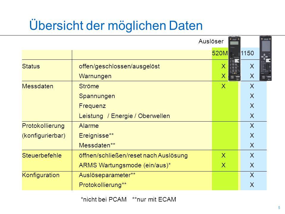 5 5 Übersicht der möglichen Daten Auslöser 520M 1150 Statusoffen/geschlossen/ausgelöstXX WarnungenXX MessdatenStrömeXX SpannungenX FrequenzX Leistung/