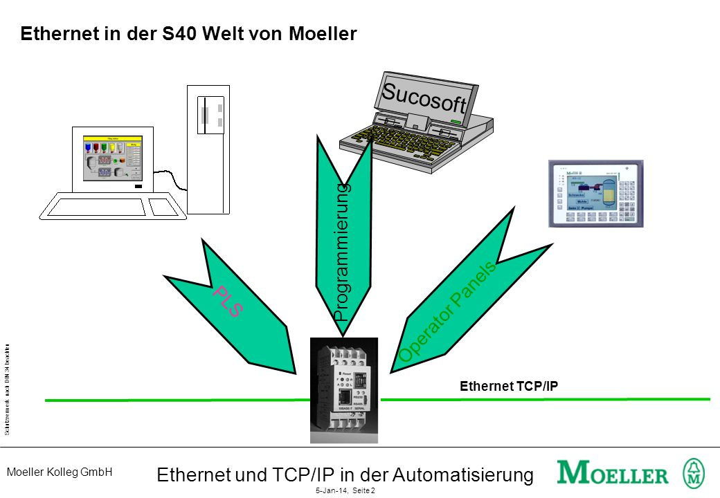 Moeller Kolleg GmbH Schutzvermerk nach DIN 34 beachten Ethernet und TCP/IP in der Automatisierung 5-Jan-14, Seite 2 Ethernet in der S40 Welt von Moeller Sucosoft Ethernet TCP/IP PLS Operator Panels Programmierung