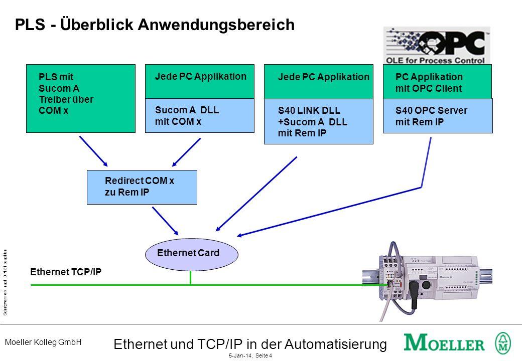 Moeller Kolleg GmbH Schutzvermerk nach DIN 34 beachten Ethernet und TCP/IP in der Automatisierung 5-Jan-14, Seite 3 PLS - Typische Topologie PS416-200