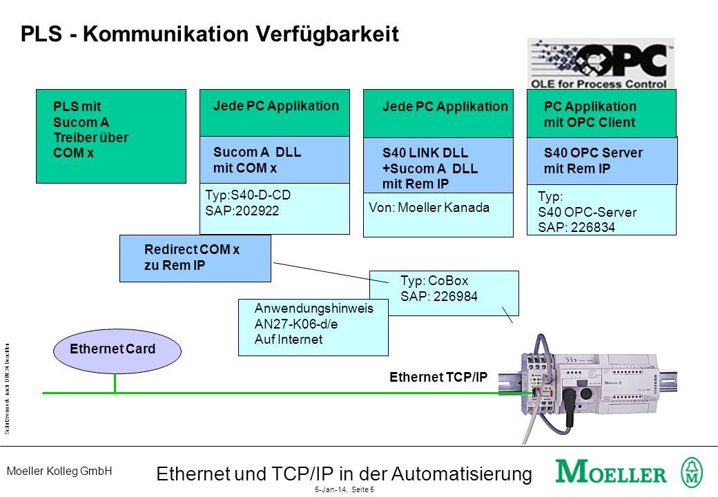 Moeller Kolleg GmbH Schutzvermerk nach DIN 34 beachten Ethernet und TCP/IP in der Automatisierung 5-Jan-14, Seite 5 PLS - Kommunikation Verfügbarkeit Ethernet Card Typ:S40-D-CD SAP:202922 Von: Moeller Kanada Typ: S40 OPC-Server SAP: 226834 Typ: CoBox SAP: 226984 Ethernet TCP/IP PLS mit Sucom A Treiber über COM x Jede PC Applikation Sucom A DLL mit COM x Redirect COM x zu Rem IP PC Applikation mit OPC Client S40 OPC Server mit Rem IP Jede PC Applikation S40 LINK DLL +Sucom A DLL mit Rem IP Anwendungshinweis AN27-K06-d/e Auf Internet
