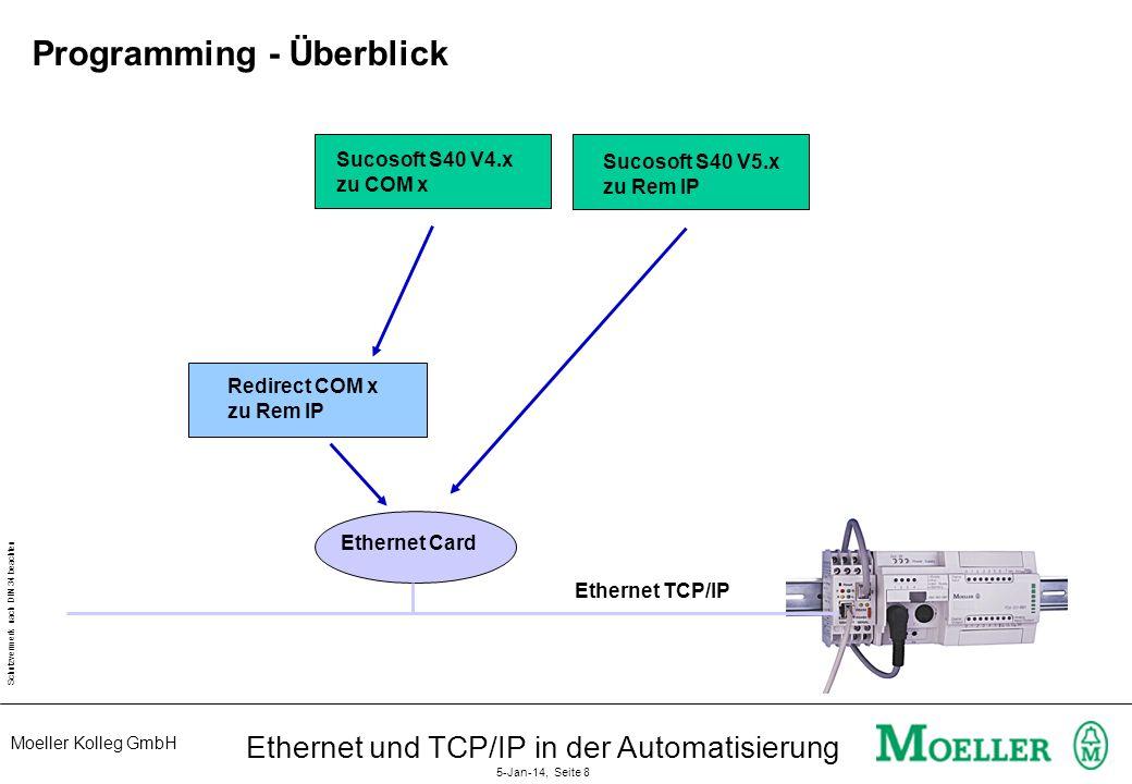 Moeller Kolleg GmbH Schutzvermerk nach DIN 34 beachten Ethernet und TCP/IP in der Automatisierung 5-Jan-14, Seite 8 Programming - Überblick Sucosoft S40 V4.x zu COM x Redirect COM x zu Rem IP Sucosoft S40 V5.x zu Rem IP Ethernet Card Ethernet TCP/IP