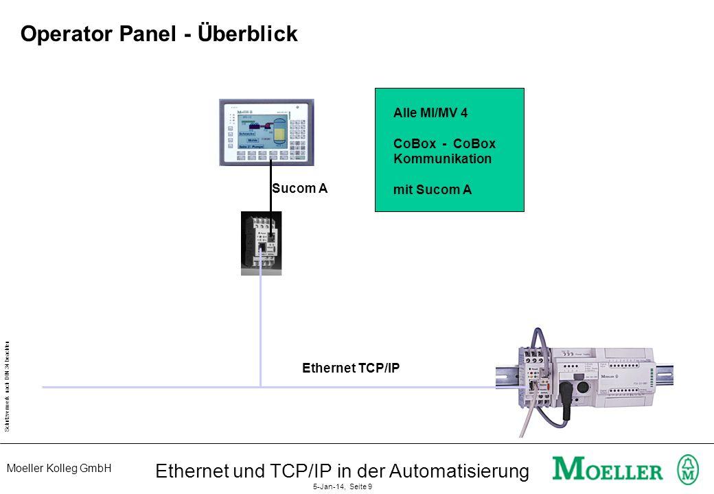 Moeller Kolleg GmbH Schutzvermerk nach DIN 34 beachten Ethernet und TCP/IP in der Automatisierung 5-Jan-14, Seite 9 Operator Panel - Überblick Alle MI/MV 4 CoBox - CoBox Kommunikation mit Sucom A Sucom A Ethernet TCP/IP