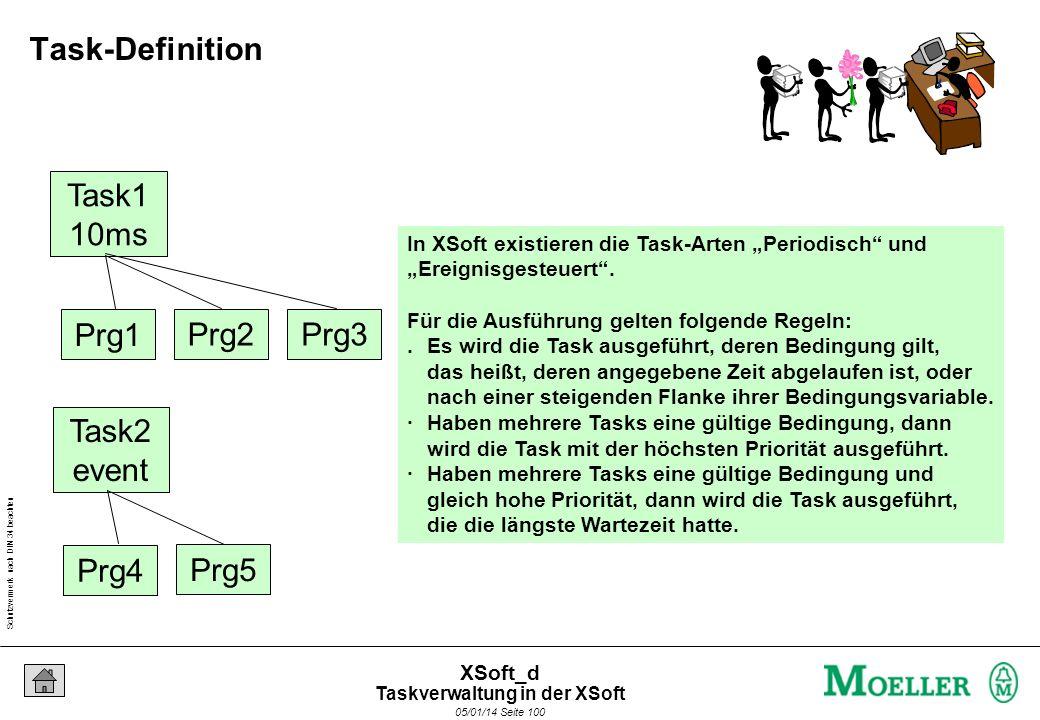 Schutzvermerk nach DIN 34 beachten 05/01/14 Seite 100 XSoft_d Task1 10ms Prg1 Prg2Prg3 Task2 event Prg4 Prg5 In XSoft existieren die Task-Arten Periodisch und Ereignisgesteuert.
