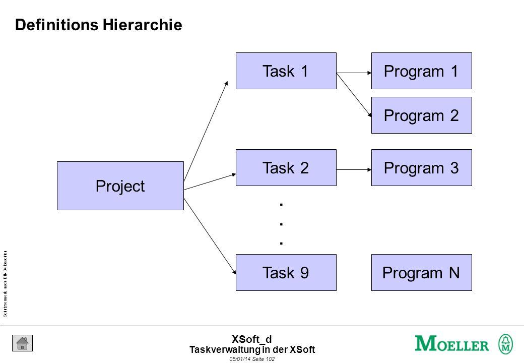 Schutzvermerk nach DIN 34 beachten 05/01/14 Seite 102 XSoft_d Project Task 1 Task 2 Task 9...... Program 1 Program 2 Program 3 Program N Definitions H