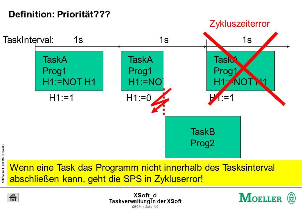 Schutzvermerk nach DIN 34 beachten 05/01/14 Seite 105 XSoft_d TaskA Prog1 H1:=NOT H1 TaskA Prog1 H1:=NOT H1 TaskA Prog1 H1:=NOT H1 H1:=1H1:=0H1:=1 1s TaskInterval: TaskB Prog2 Zykluszeiterror Wenn eine Task das Programm nicht innerhalb des Tasksinterval abschließen kann, geht die SPS in Zykluserror.