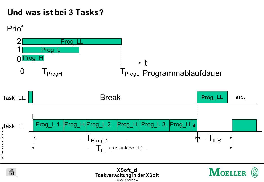 Schutzvermerk nach DIN 34 beachten 05/01/14 Seite 107 XSoft_d (Taskintervall L) T IL Break Prog_H T IRH Task_LL: Task_L: Break Prog_H Break Prog_H Pro
