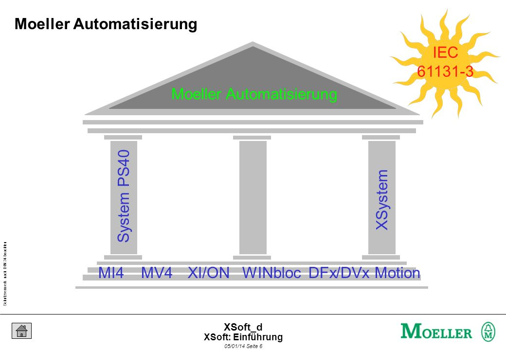 Schutzvermerk nach DIN 34 beachten 05/01/14 Seite 6 XSoft_d Moeller Automatisierung System PS40 XSystem MI4MV4XI/ONWINbloc IEC 61131-3 DFx/DVxMotion Moeller Automatisierung XSoft: Einführung