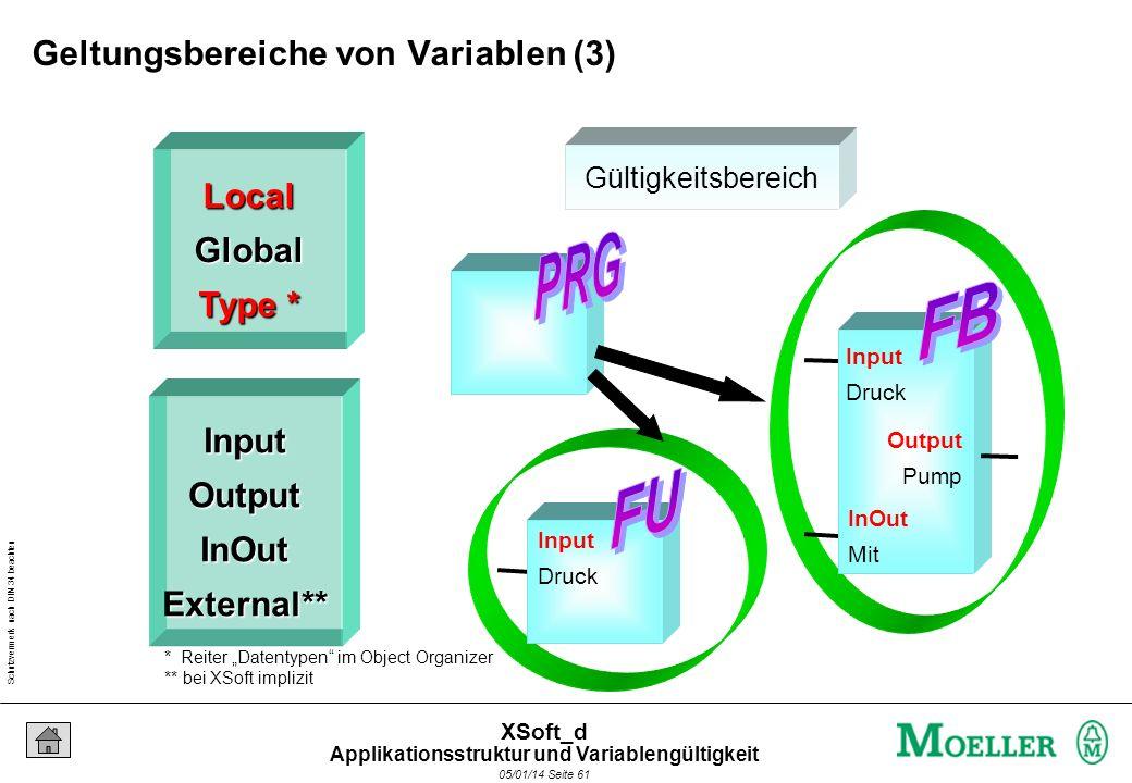 Schutzvermerk nach DIN 34 beachten 05/01/14 Seite 61 XSoft_d Gültigkeitsbereich Input Druck Input Druck Output Pump InOut Mit LocalGlobal Type * InputOutputInOutExternal** * Reiter Datentypen im Object Organizer ** bei XSoft implizit Geltungsbereiche von Variablen (3) Applikationsstruktur und Variablengültigkeit