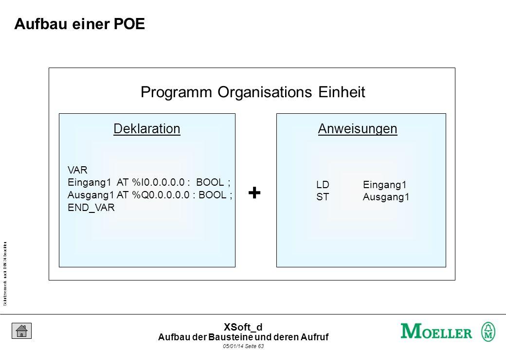 Schutzvermerk nach DIN 34 beachten 05/01/14 Seite 63 XSoft_d Programm Organisations Einheit DeklarationAnweisungen + VAR Eingang1 AT %I0.0.0.0.0 : BOOL ; Ausgang1 AT %Q0.0.0.0.0 : BOOL ; END_VAR LDEingang1 STAusgang1 Aufbau einer POE Aufbau der Bausteine und deren Aufruf