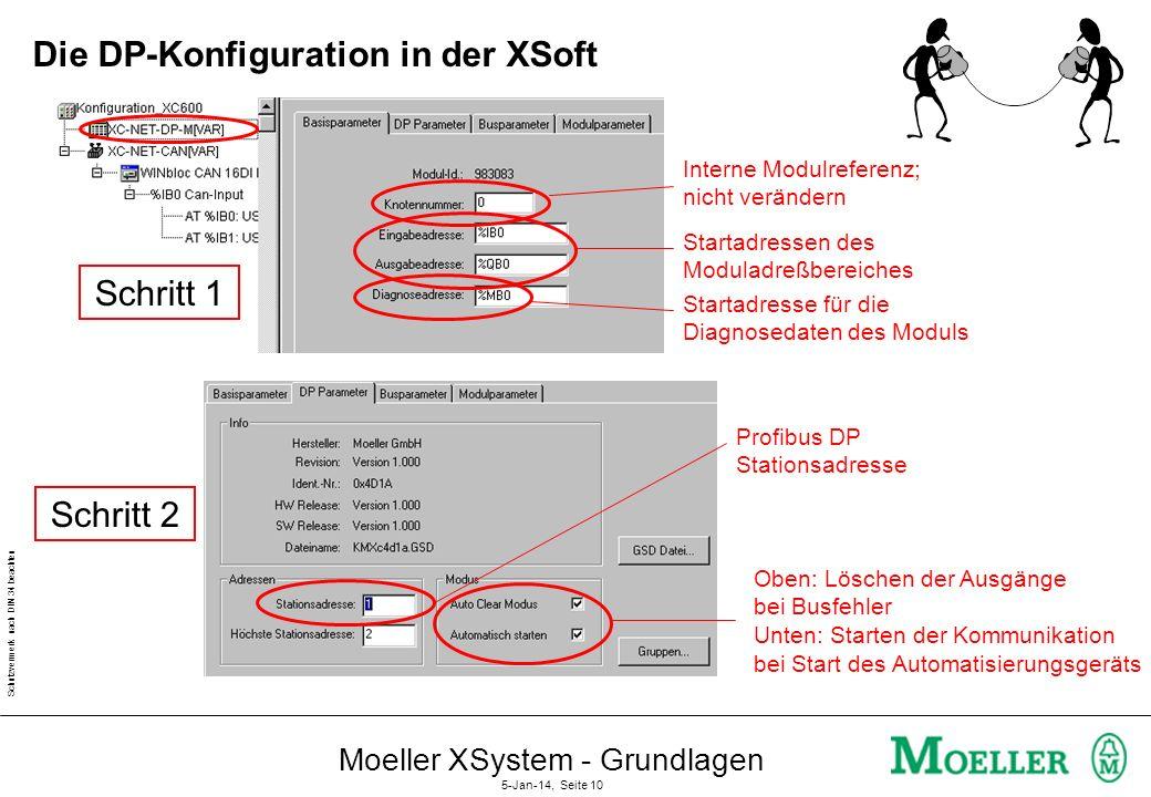 Schutzvermerk nach DIN 34 beachten Moeller XSystem - Grundlagen 5-Jan-14, Seite 9 Konfiguration Master DP Konfigurator (Bestandteil von Xsoft) E/A Sen