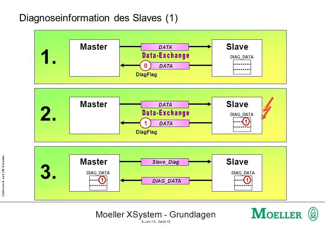 Schutzvermerk nach DIN 34 beachten Moeller XSystem - Grundlagen 5-Jan-14, Seite 18 Steckbrief Profibus-DP ZugriffsverfahrenMaster/Slave, Token Passing