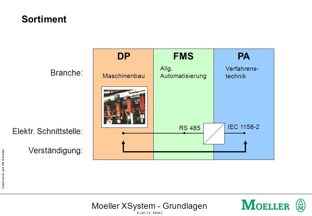 Schutzvermerk nach DIN 34 beachten Moeller XSystem - Grundlagen 5-Jan-14, Seite 1 PROcess FIeld BUS