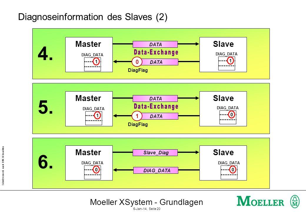 Schutzvermerk nach DIN 34 beachten Moeller XSystem - Grundlagen 5-Jan-14, Seite 19 Diagnoseinformation des Slaves (1) MasterSlave DATA 0 DIAG_DATA Dia