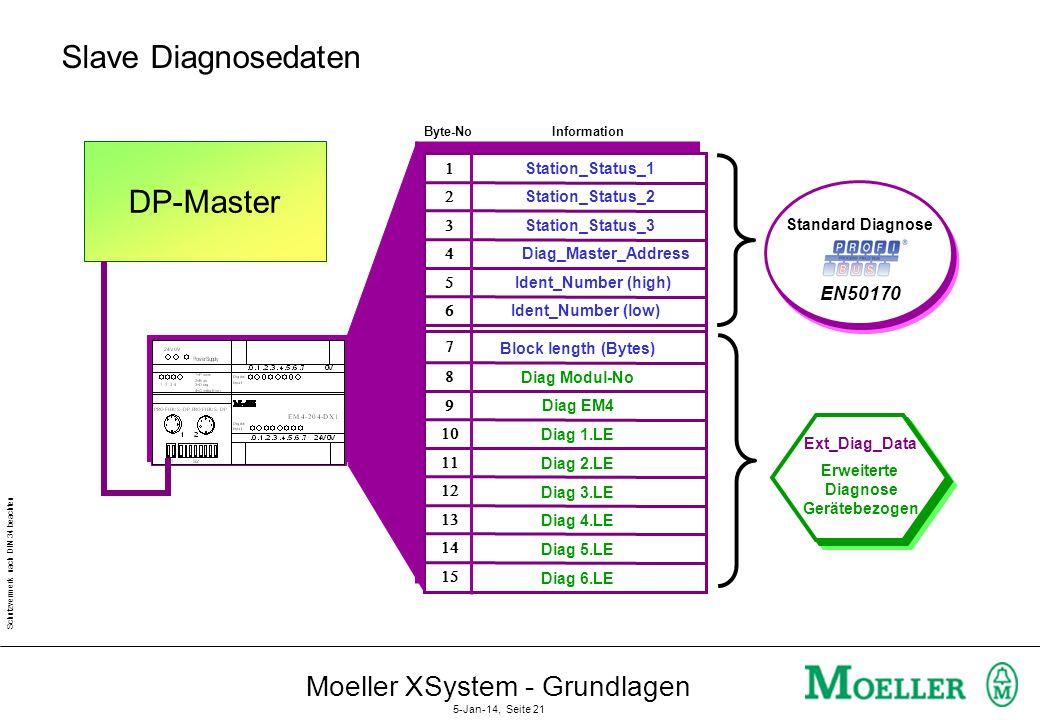 Schutzvermerk nach DIN 34 beachten Moeller XSystem - Grundlagen 5-Jan-14, Seite 20 Diagnoseinformation des Slaves (2) MasterSlave DATA 0 DiagFlag Mast