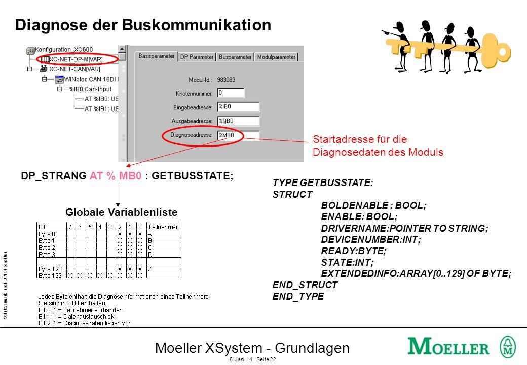 Schutzvermerk nach DIN 34 beachten Moeller XSystem - Grundlagen 5-Jan-14, Seite 21 Slave Diagnosedaten DP-Master Byte-No Information Station_Status_1