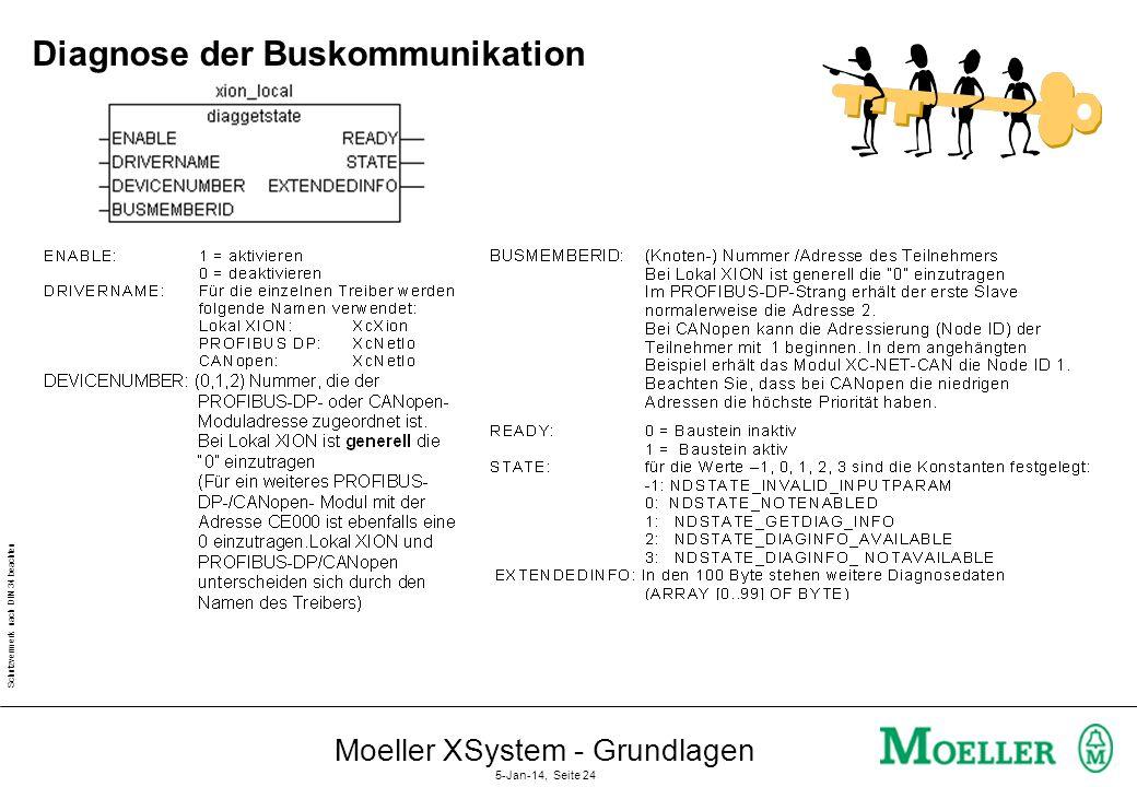 Schutzvermerk nach DIN 34 beachten Moeller XSystem - Grundlagen 5-Jan-14, Seite 23