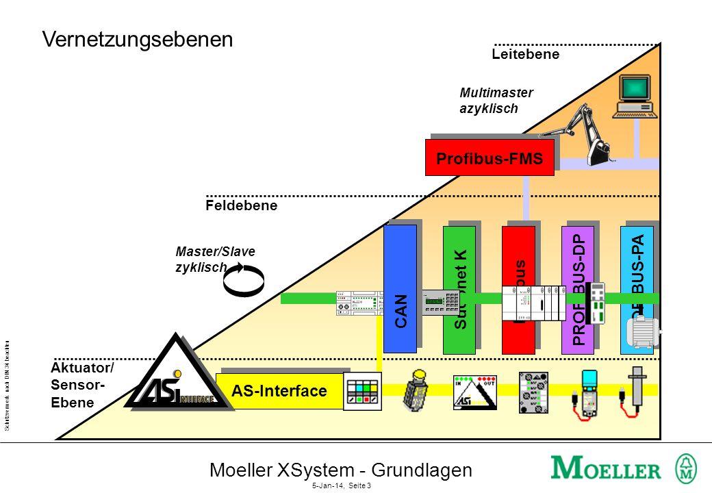 Schutzvermerk nach DIN 34 beachten Moeller XSystem - Grundlagen 5-Jan-14, Seite 2 Sortiment Branche: Elektr. Schnittstelle: Verständigung: FMSPADP Mas