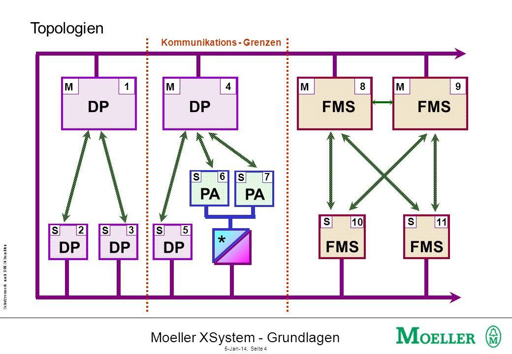 Schutzvermerk nach DIN 34 beachten Moeller XSystem - Grundlagen 5-Jan-14, Seite 3 Vernetzungsebenen Aktuator/ Sensor- Ebene Leitebene Feldebene Sucone