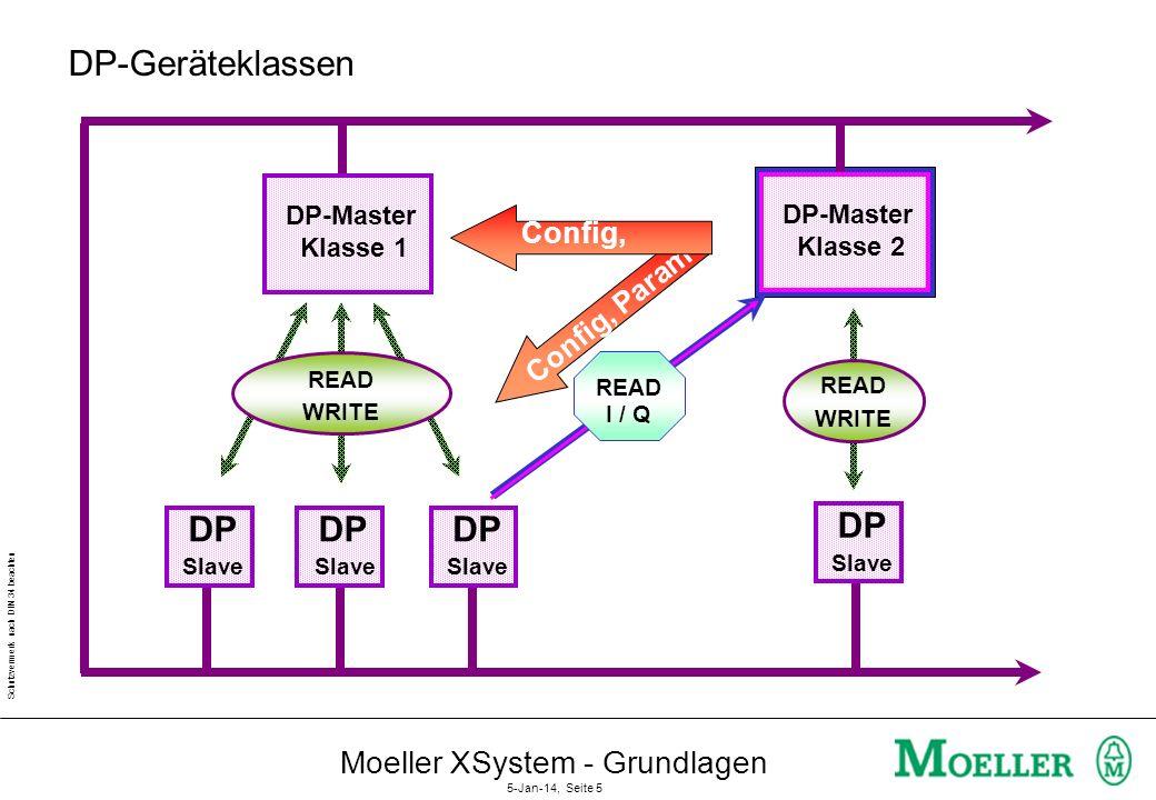 Schutzvermerk nach DIN 34 beachten Moeller XSystem - Grundlagen 5-Jan-14, Seite 4 Topologien PA S 6 S 7 DP M 1 M 4 FMS M 8 M 9 DP S 2 S 3 S 5 FMS S 10