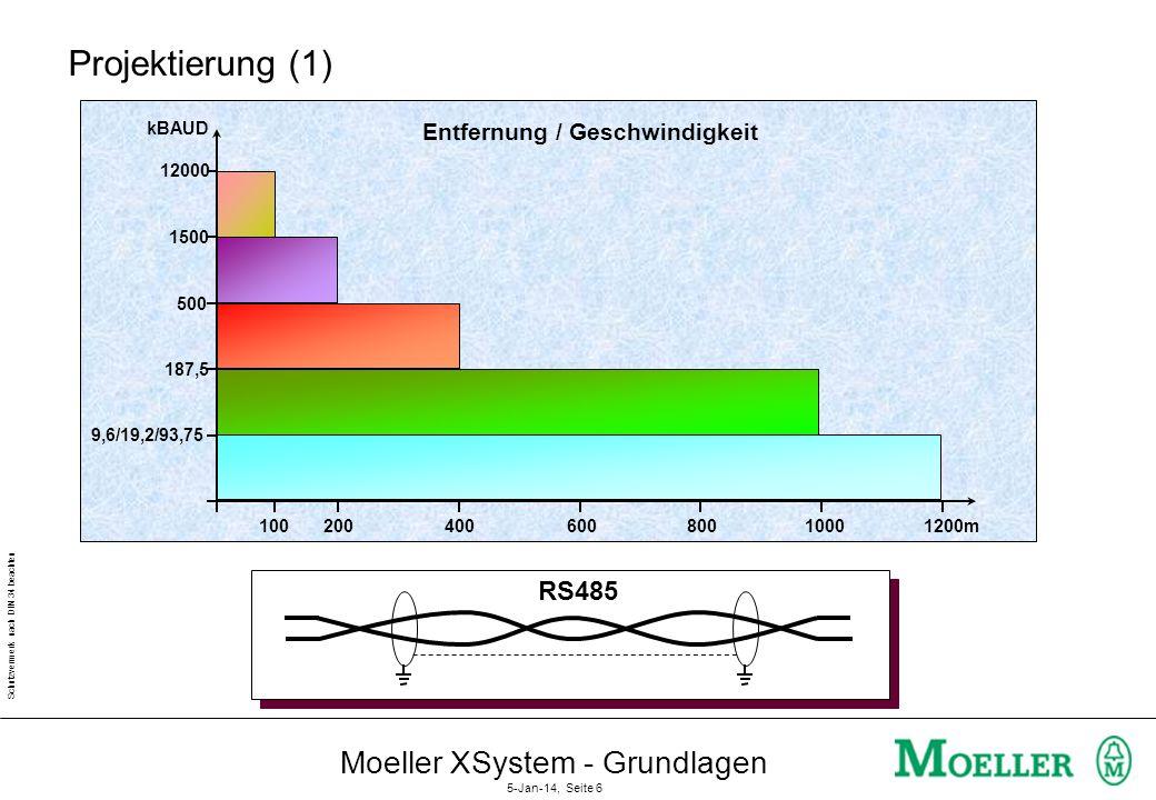 Schutzvermerk nach DIN 34 beachten Moeller XSystem - Grundlagen 5-Jan-14, Seite 5 DP-Geräteklassen DP-Master Klasse 1 DP DP-Master Klasse 2 READ WRITE