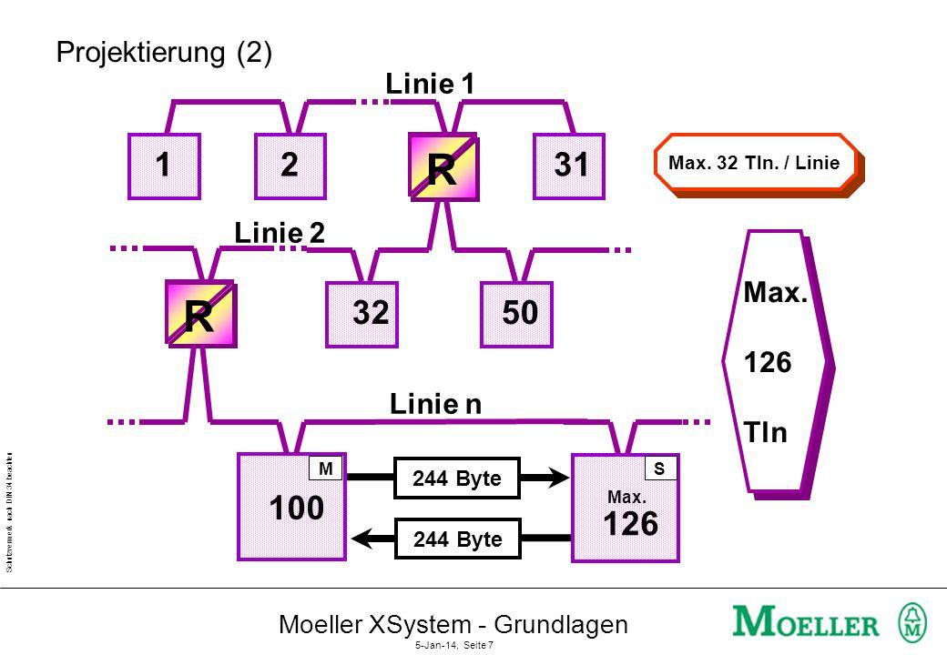 Schutzvermerk nach DIN 34 beachten Moeller XSystem - Grundlagen 5-Jan-14, Seite 6 Projektierung (1) 10020040060080010001200m kBAUD 12000 1500 500 187,