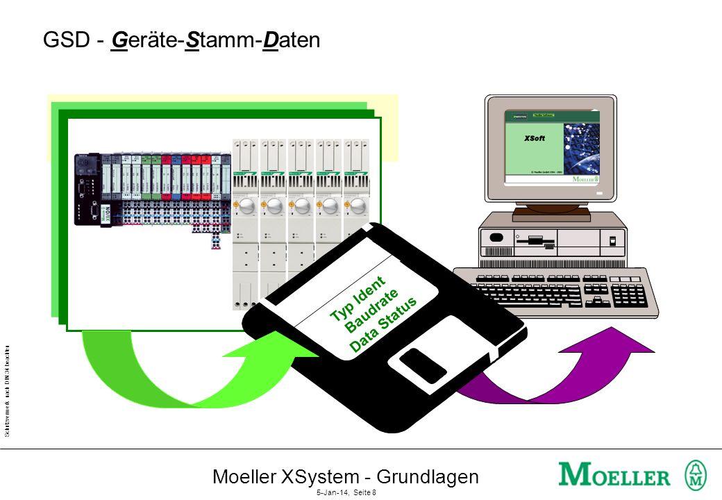 Schutzvermerk nach DIN 34 beachten Moeller XSystem - Grundlagen 5-Jan-14, Seite 7 Projektierung (2) 1231 R 3250 R Linie 1 Linie 2 100 126 Max. Linie n