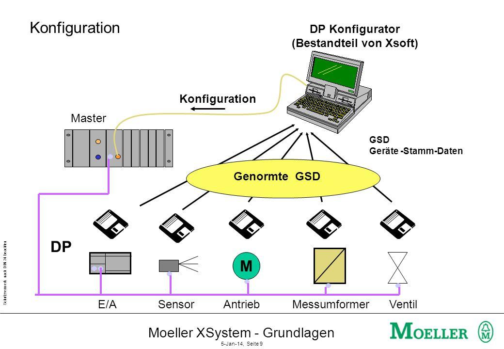 Schutzvermerk nach DIN 34 beachten Moeller XSystem - Grundlagen 5-Jan-14, Seite 8 GSD - Geräte-Stamm-Daten Typ Ident Baudrate Data Status