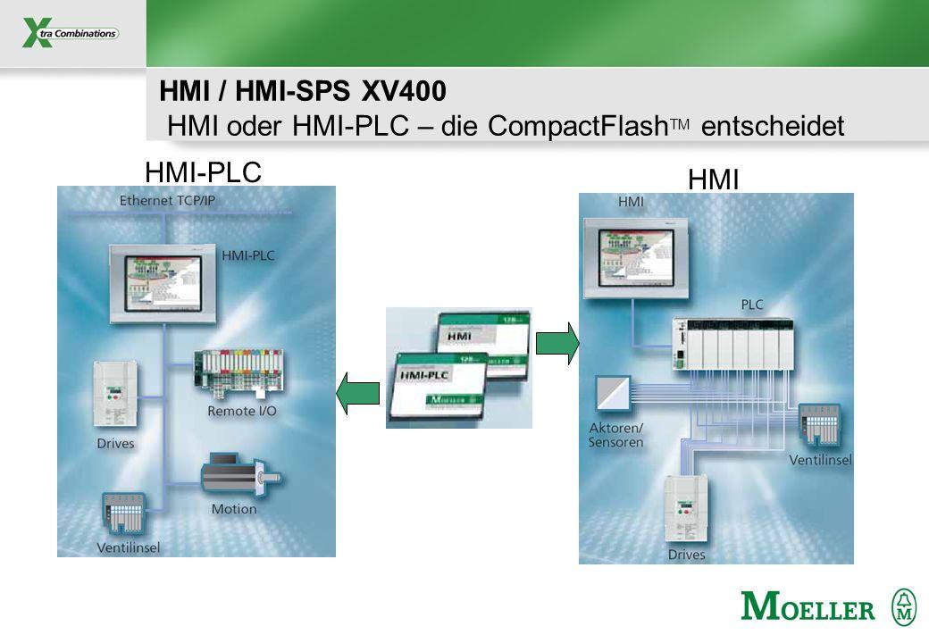 Schutzvermerk nach DIN 34 beachten HMI / HMI-SPS XV400 HMI oder HMI-PLC – die CompactFlash TM entscheidet HMI HMI-PLC