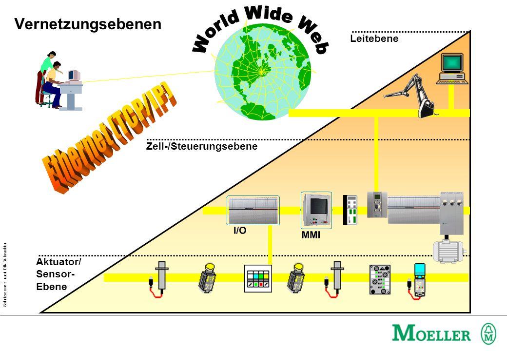 Schutzvermerk nach DIN 34 beachten Aktuator/ Sensor- Ebene Leitebene Zell-/Steuerungsebene Vernetzungsebenen