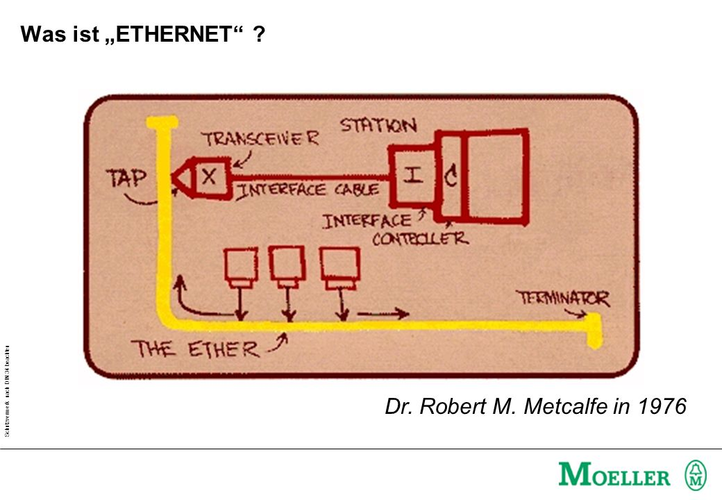 Schutzvermerk nach DIN 34 beachten Dr. Robert M. Metcalfe in 1976 Was ist ETHERNET