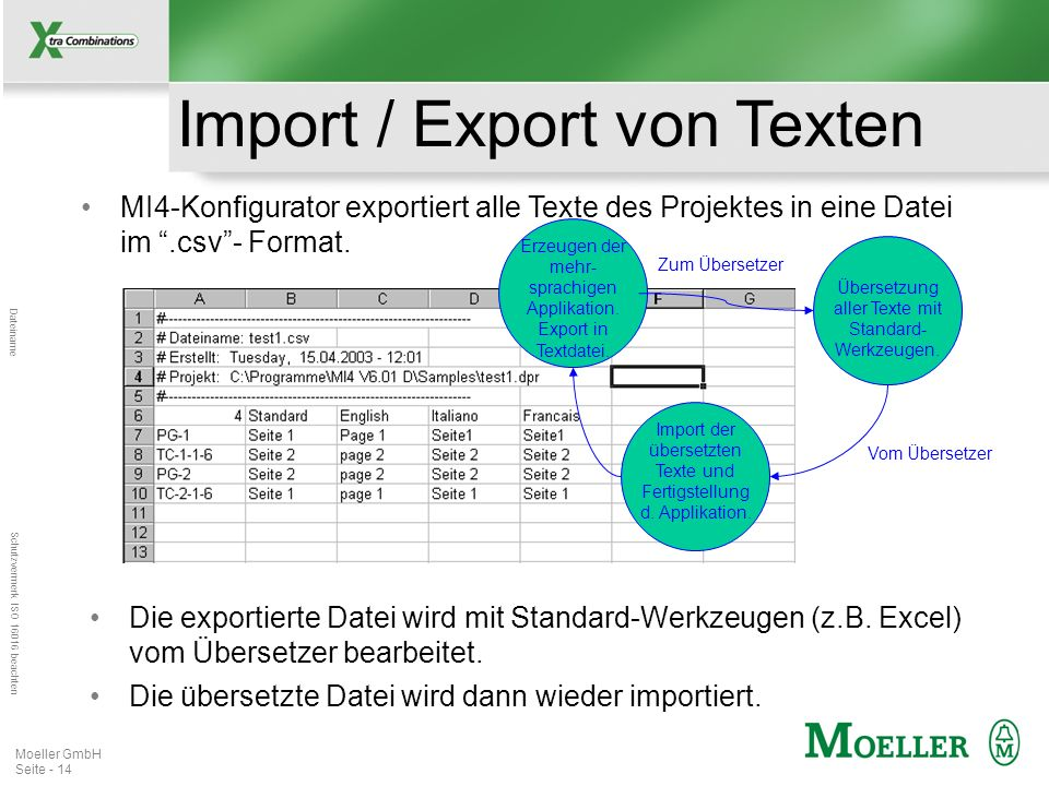 Mastertitelformat bearbeiten Dateiname Schutzvermerk ISO 16016 beachten Moeller GmbH Seite - 14 Erzeugen der mehr- sprachigen Applikation. Export in T