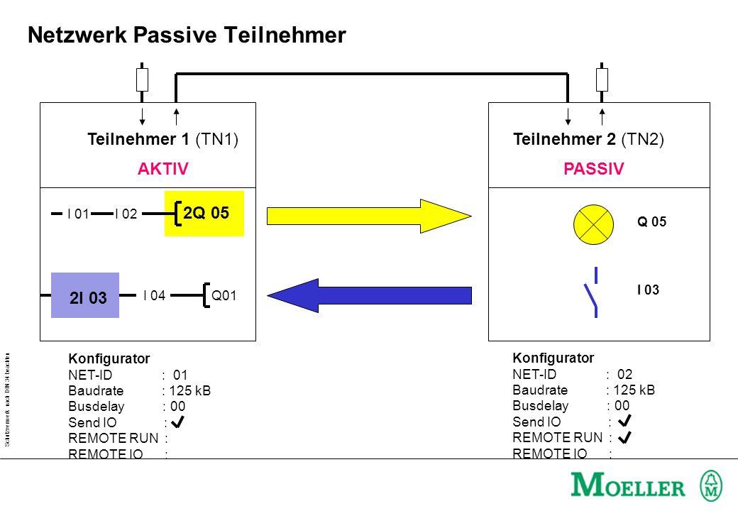 Schutzvermerk nach DIN 34 beachten Drücken: NT 2 oder RUN ESC Statusanzeige : I Stausanzeige : Q blinkt NT 1 NT 8 Statusanzeige im Netzwerk