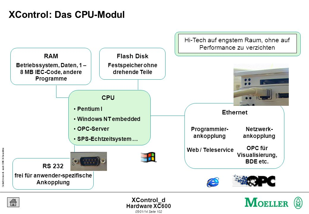 Schutzvermerk nach DIN 34 beachten 05/01/14 Seite 101 XControl_d Pufferung der Echtzeituhr Batterie Programme laden und exportieren Compact-Flash-Card