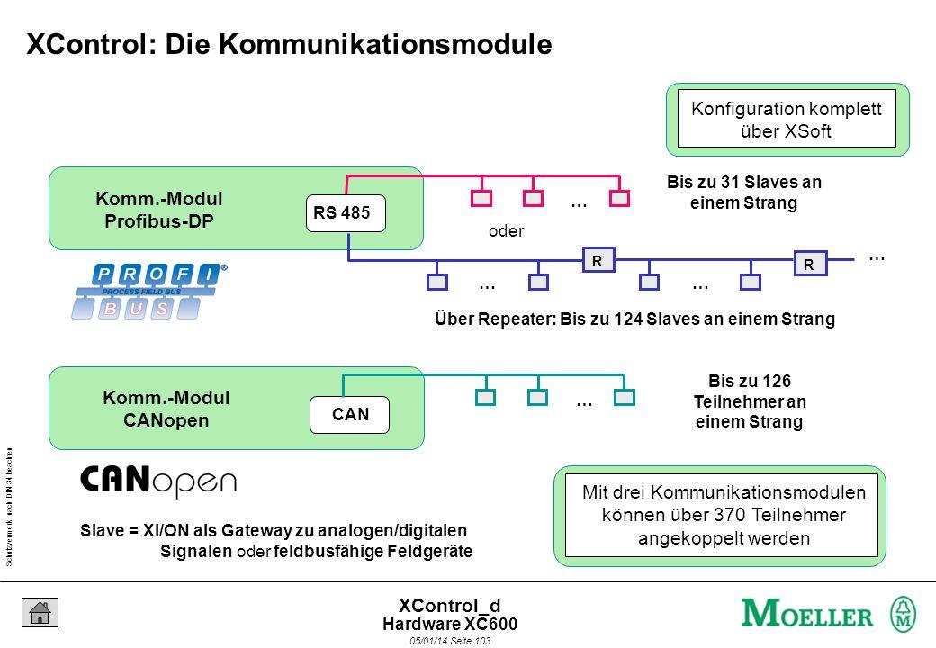 Schutzvermerk nach DIN 34 beachten 05/01/14 Seite 102 XControl_d CPU Pentium I Windows NT embedded OPC-Server SPS-Echtzeitsystem … frei für anwender-s