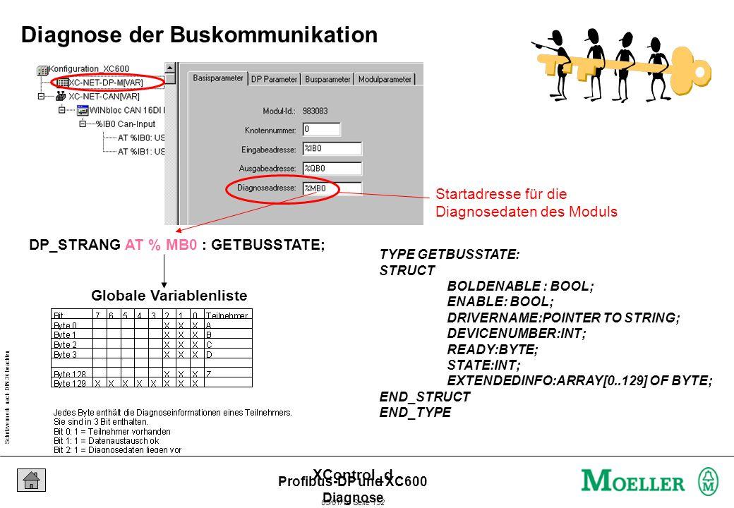 Schutzvermerk nach DIN 34 beachten 05/01/14 Seite 151 XControl_d Profibus-DP und XC600 Diagnose