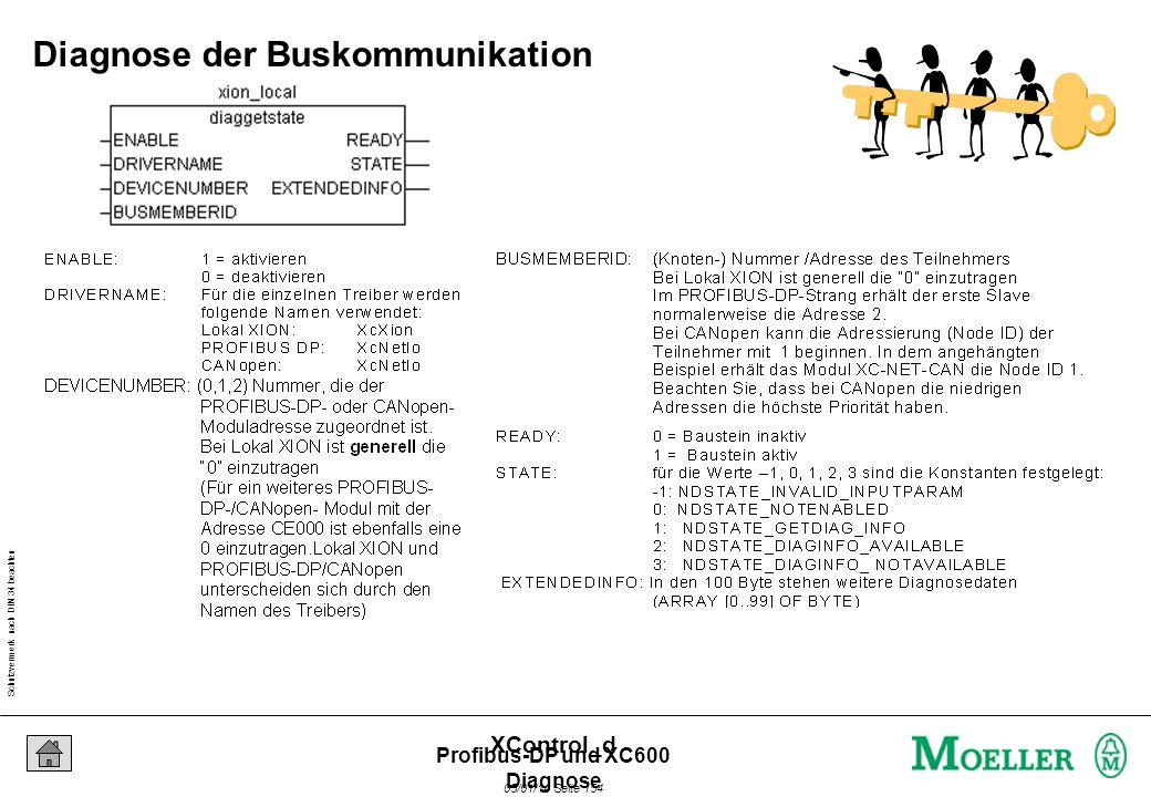 Schutzvermerk nach DIN 34 beachten 05/01/14 Seite 153 XControl_d Aufgabe Profibus-DP und XC600 Diagnose