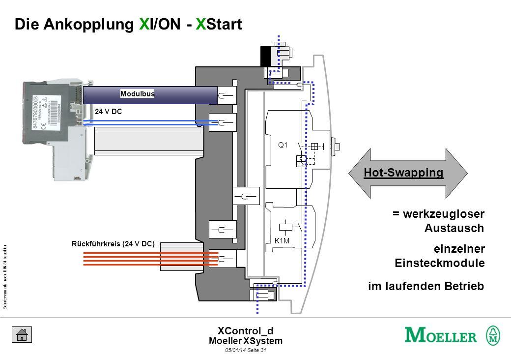 Schutzvermerk nach DIN 34 beachten 05/01/14 Seite 30 XControl_d 125 mm Basismodul Leistungsmodul PKZ-Drehstromschienenblock Der mechanische Aufbau von