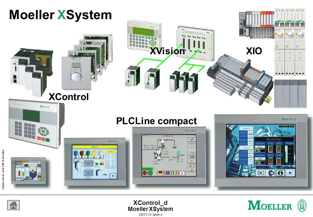 Schutzvermerk nach DIN 34 beachten 05/01/14 Seite 64 XControl_d CANopen Feldbusmaster - bis 500 KBaud - Auch als Slave verwendbar - SDO Kommunikation - Steuerung über CAN programmierbar - Einfacher Datenaustausch zwischen Steuerungen über Netzwerkvariablen -Zyklisch -Ereignisgesteuert CANopen Vernetzung mit XC200 XC200 als CAN Master XC200 als CAN Slave XC200 in Multimaster-Konfiguration XC200 Hardware-Überblick